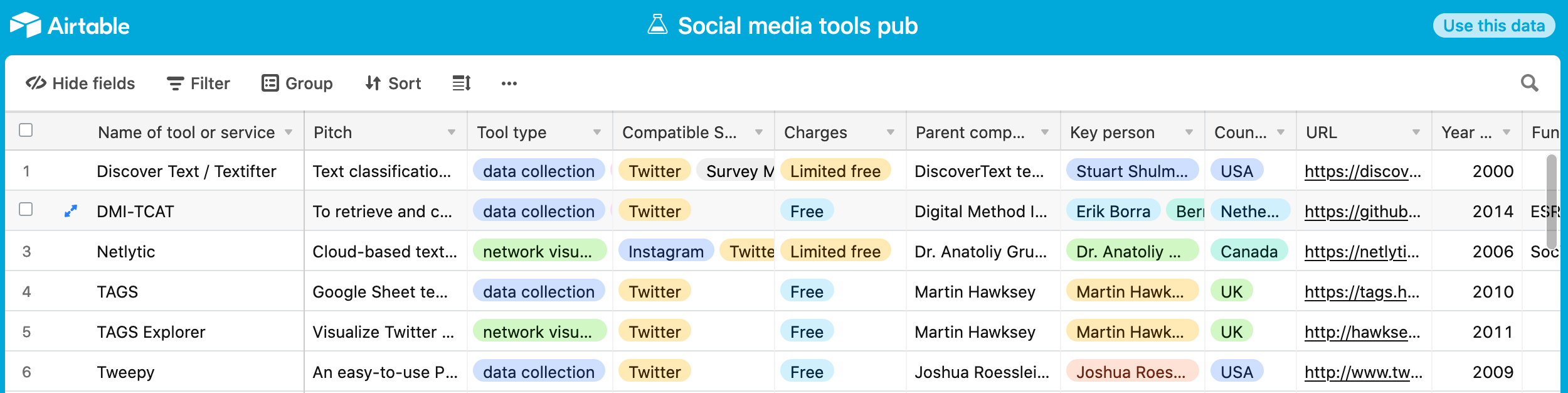 Fig. 3. Screenshot of the sub-list containing social media tools via the free version of airtable. Similar to working with a csv file (as in Fig. 2), this interface lets the student filter the list down to narrow the choices for a tool they could use to either collect or analyse their data. This interface is web-based, and has a more inviting user experience than working with a csv file. A student can easily see the categories of tools, filter by multiple terms or concepts linked within each of the columns.