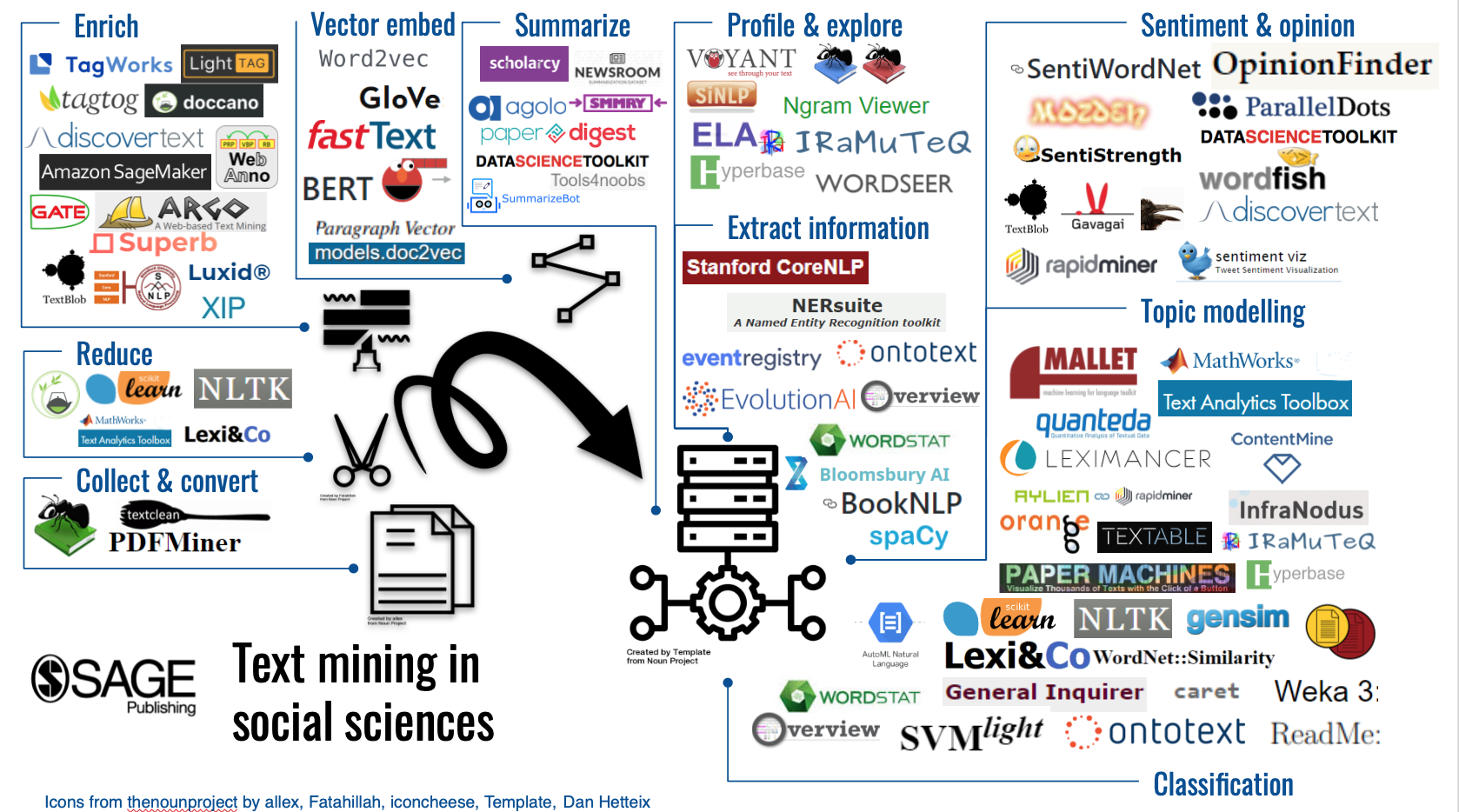 Fig. 7: Text mining tools and technologies based on the process they support.